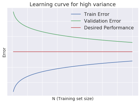 High variance learning curve